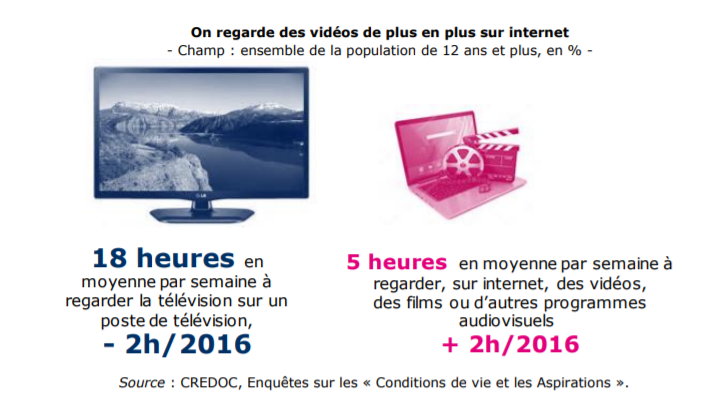 5 faits sur la fracture numérique - Vidéos sur Internet