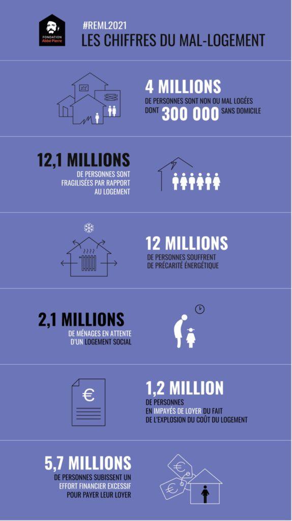 Infographie Mal-Logement en France en 2021